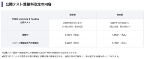 「TOEIC L&R」受験料改定について(スクリーンショット)